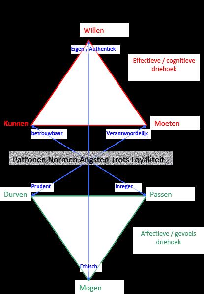 Haptonomisch-Hexagram